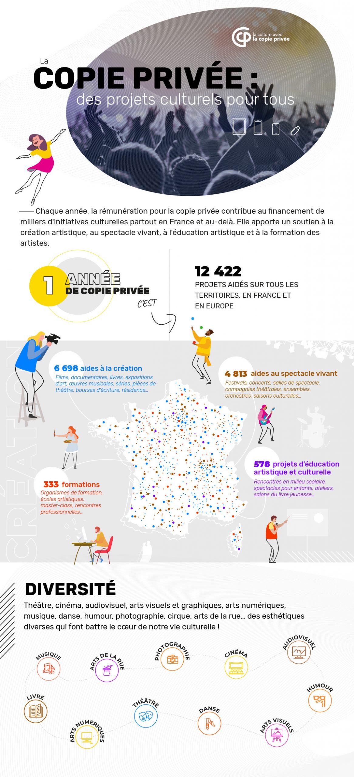 Infographie de la Copie Privée présentant les chiffres clés